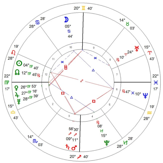 astrology chart for lost mouse toy horary